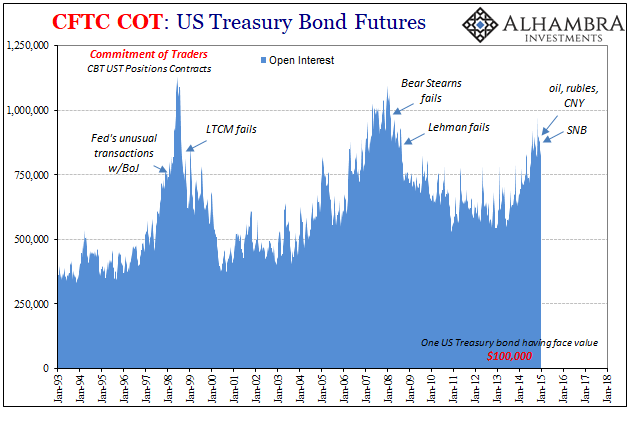US Treasury Bond Futures, Jan 1993 - 2018