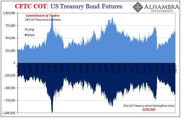 US Treasury Bond Futures, Jan 1992 - 2016