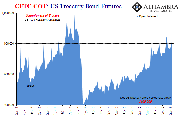US Treasury Bond Futures, Jan 2013 - 2018