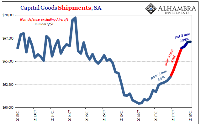 US Capital Goods Shipments, Jan 2013 - 2018