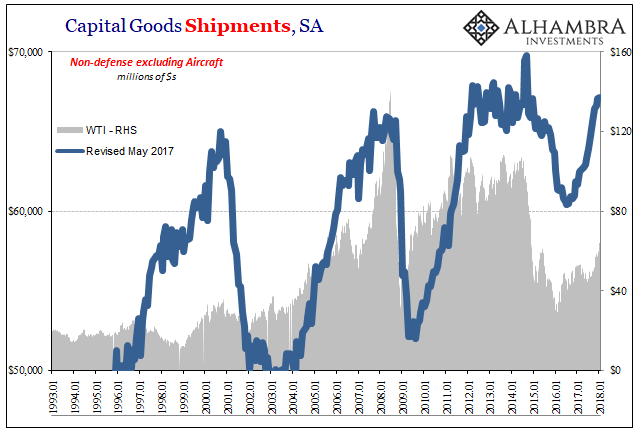 US Capital Goods Shipments, Jan 1993 - 2018