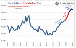 US Durable Goods Orders, Jan 2013 - 2018