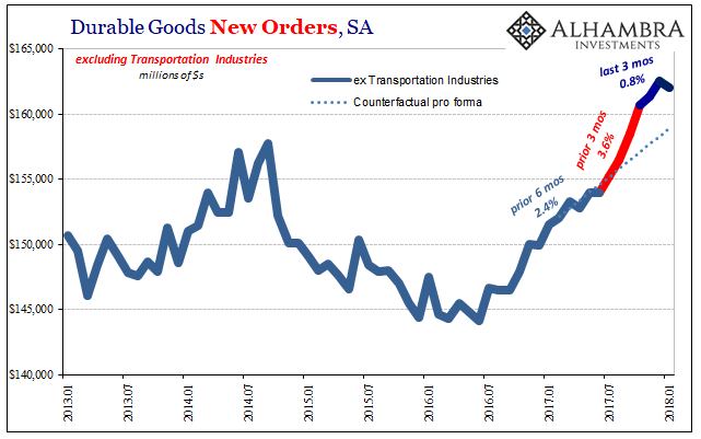 US Durable Goods New Orders, Jan 2013 - 2018