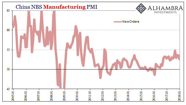 China Manufacturing PMI, Jan 2005 - 2018