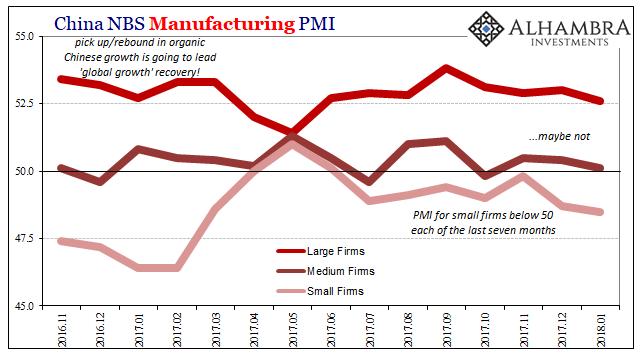 China Manufacturing PMI, Nov 2016 - Jan 2018