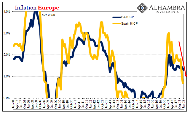 Inflation Europe, Jan 2007 - 2018