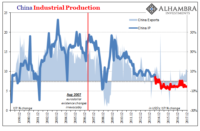 China Industrial Production, Dec 1999 - Feb 2018