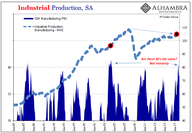 US Industrial Production, Jan 1985 - 2018