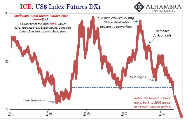 US Dollar Index Futures, Jan 2007 - 2011