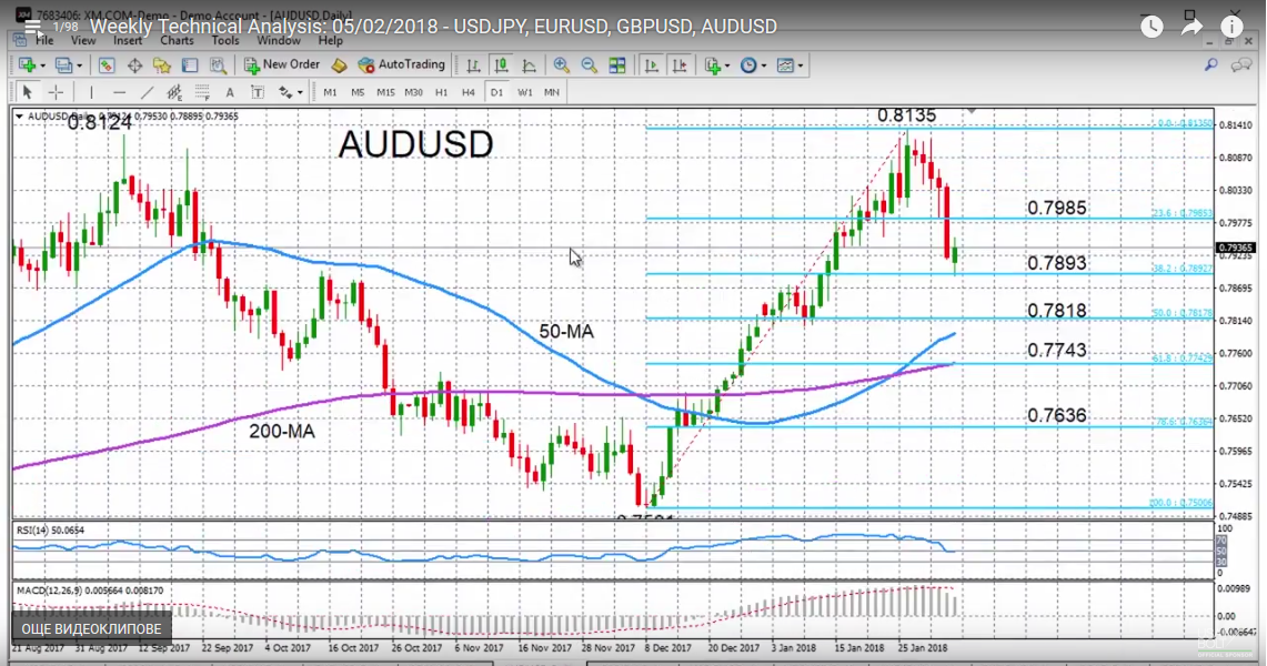 AUD/USD with Technical Indicators, February 05