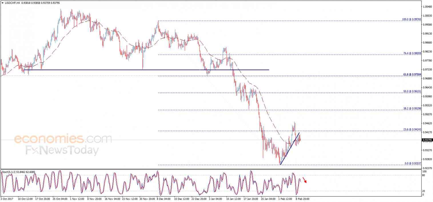 USD/CHF, February 12