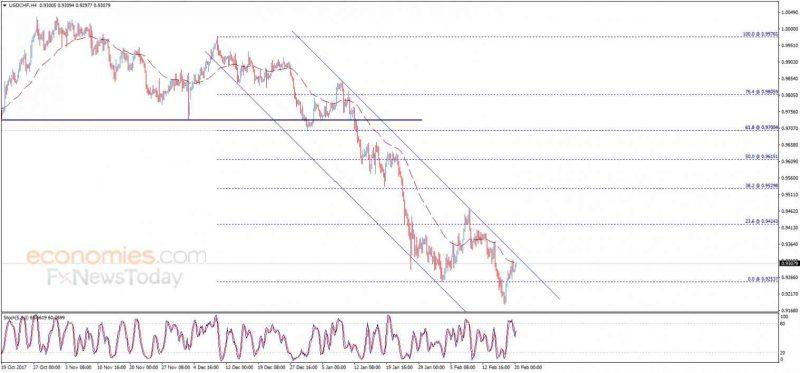 USD/CHF, February 20