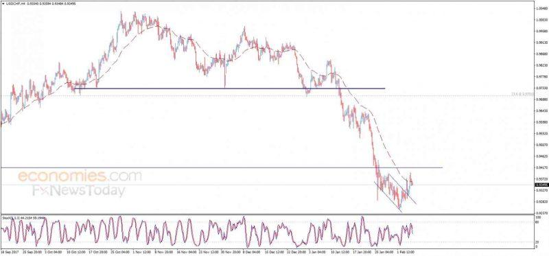 USD/CHF, February 07