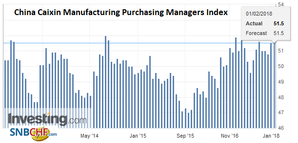 China Caixin Manufacturing Purchasing Managers Index (PMI), Jan 2018