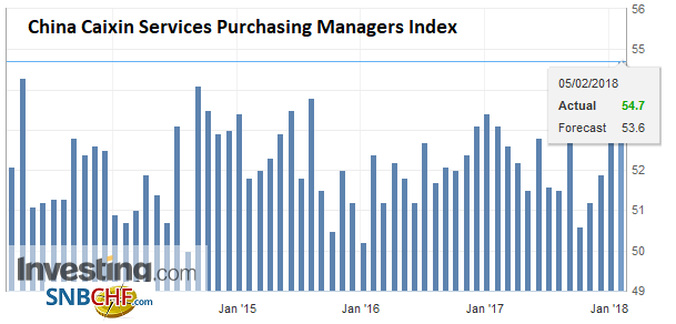 China Caixin Services Purchasing Managers Index (PMI), Jan 2018