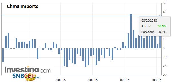 China Imports YoY, Jan 2018
