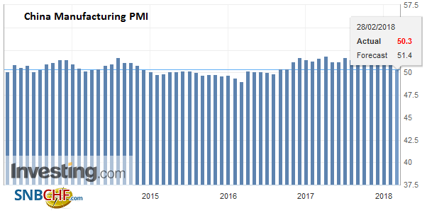 China Manufacturing PMI, Mar 2013 - Feb 2018