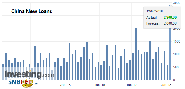 China New Loans, Jan 2018