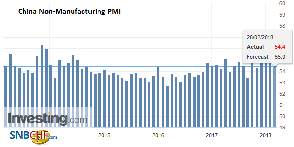 China Non-Manufacturing PMI, Mar 2013 - Feb 2018