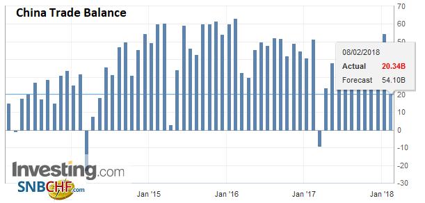 China Trade Balance (USD), Jan 2018