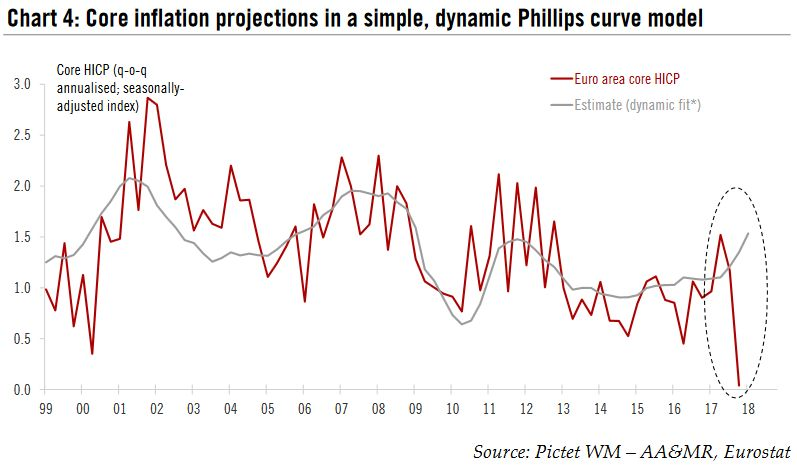 Core inflation projections in a simple, dynamic Phillips curve model, 1999 - 2018