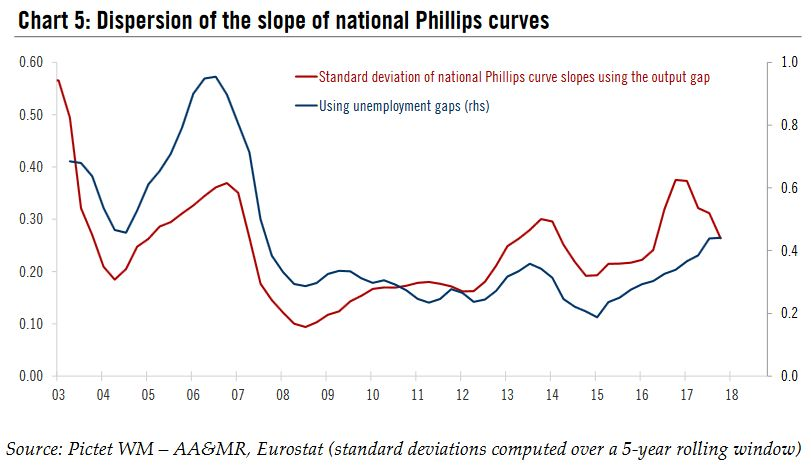 Dispersion of the slope of national Phillips curves, 2003 - 2018