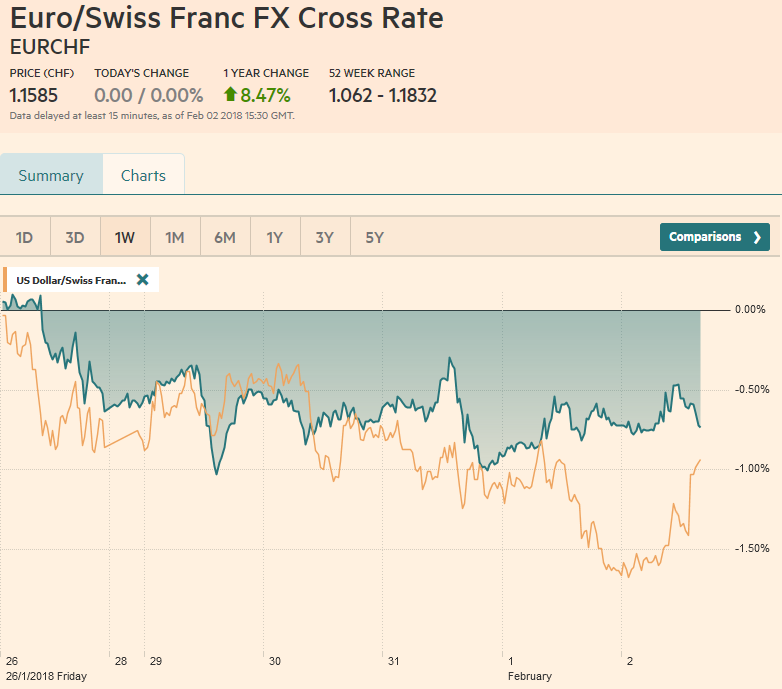 EUR/CHF and USD/CHF, February 02