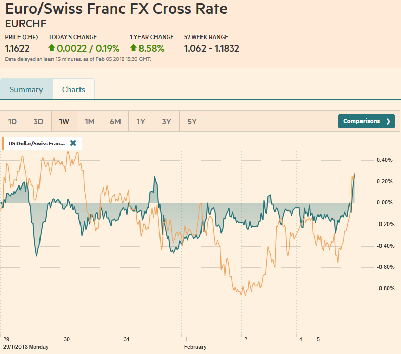 EUR/CHF and USD/CHF, February 05