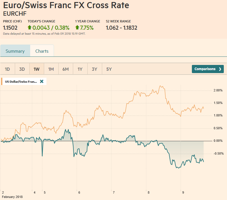 EUR/CHF and USD/CHF, February 09