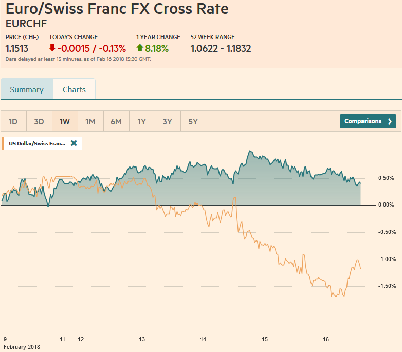 EUR/CHF and USD/CHF, February 16