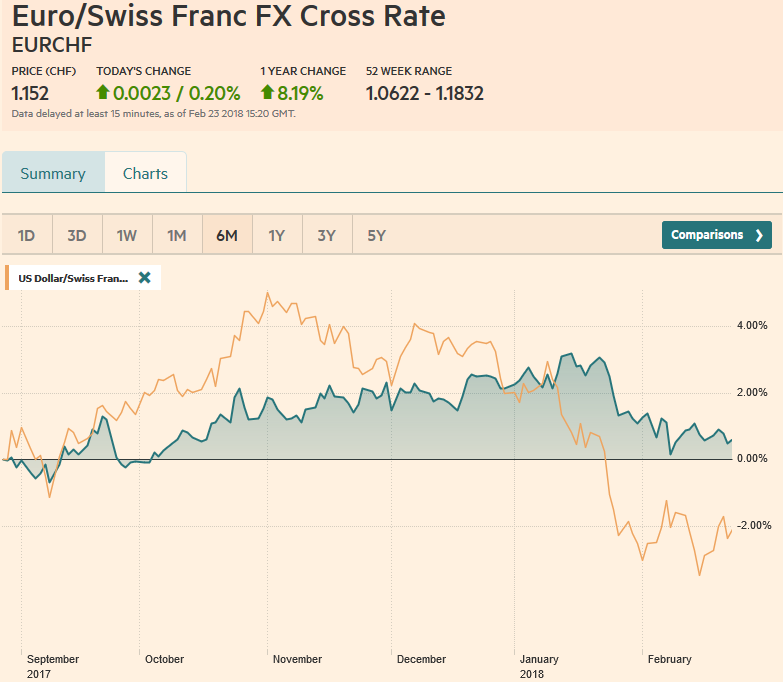 EUR/CHF and USD/CHF, February 23