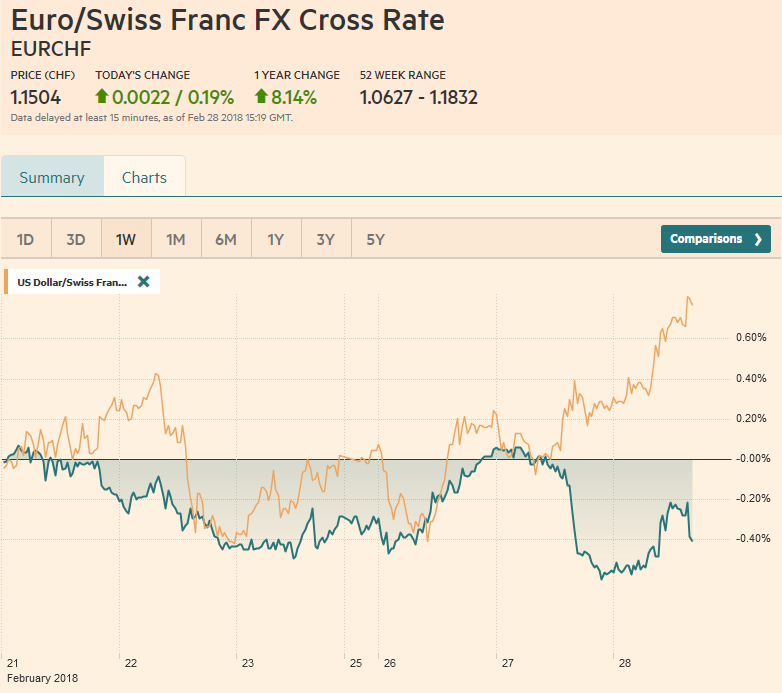 EUR/CHF and USD/CHF, February 28
