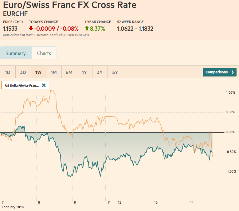 EUR/CHF and USD/CHF, February 14