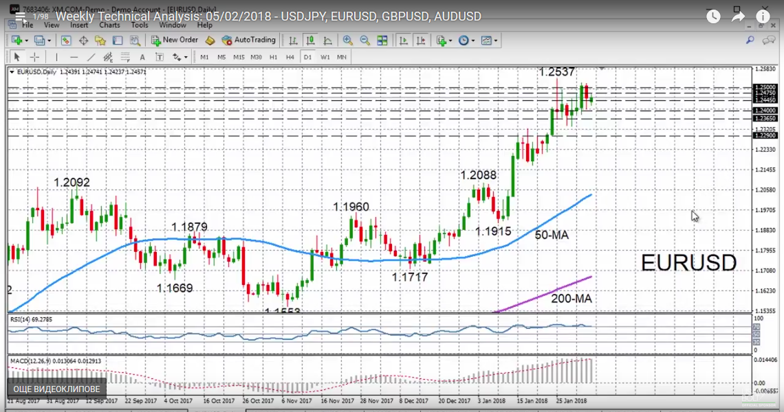 EUR/USD with Technical Indicators, February 05