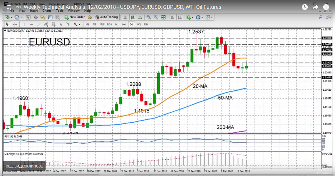 EUR/USD with Technical Indicators, February 12