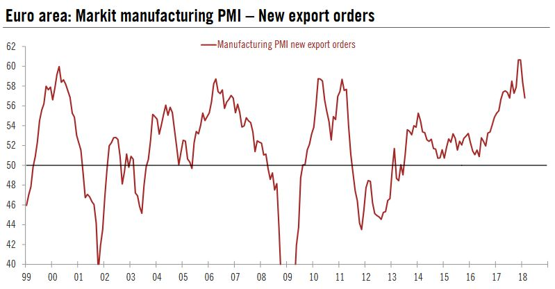 Euro Area: Markit Manufacturing PMI – New Export Orders, 1999 - 2018