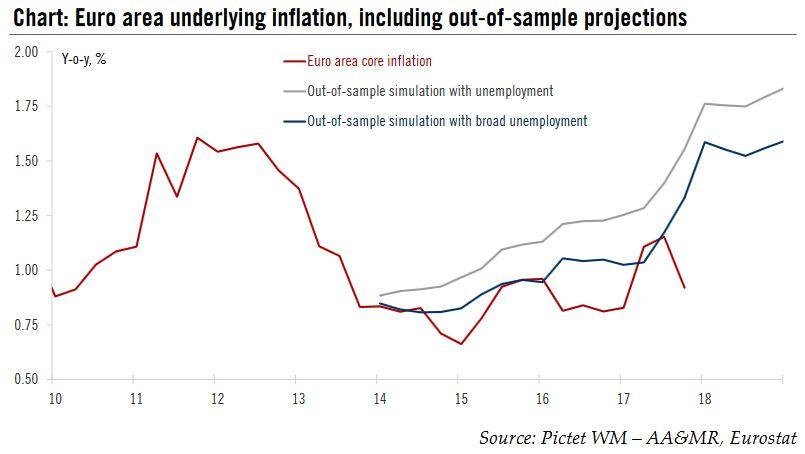 Euro Area Underlying Inflation, 2010 - 2018