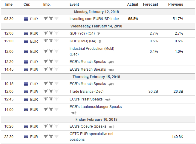 Economic Events: Eurozone, Week February 12