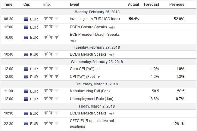 Economic Events: Eurozone, Week February 26