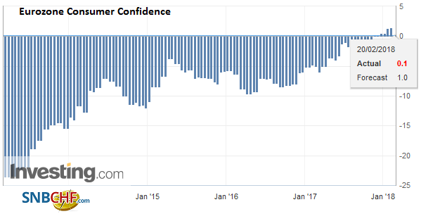 Eurozone Consumer Confidence, February 2018
