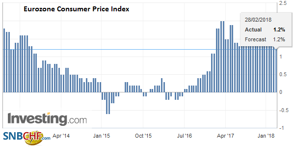 Eurozone Consumer Price Index (CPI) YoY, Mar 2013 - Feb 2018