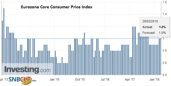 Eurozone Core Consumer Price Index (CPI) YoY, Mar 2013 - Feb 2018