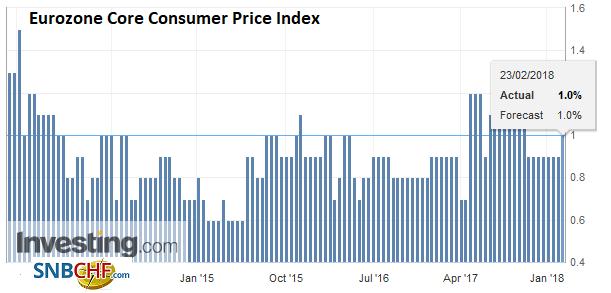 Eurozone Core Consumer Price Index (CPI) YoY, Jan 2018