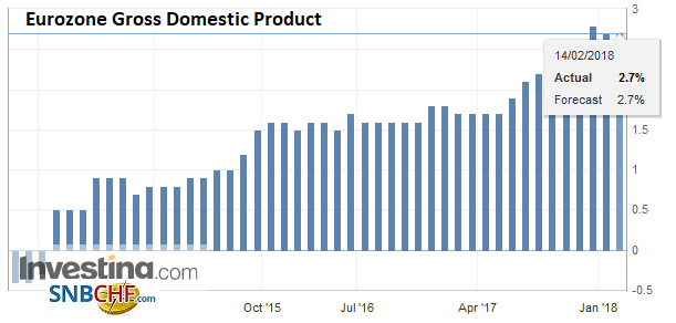 Eurozone Gross Domestic Product (GDP) YoY, Q4 2017
