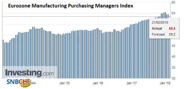 Eurozone Manufacturing Purchasing Managers Index (PMI), Feb 2018