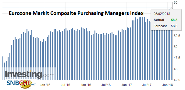 Eurozone Markit Composite Purchasing Managers Index (PMI), Feb 2018