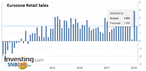 Eurozone Retail Sales YoY, Dec 2017