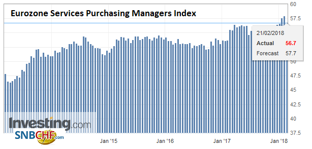 Eurozone Services Purchasing Managers Index (PMI), Feb 2018