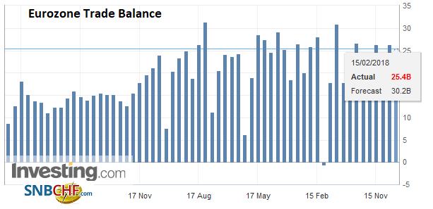 Eurozone Trade Balance, Dec 2017