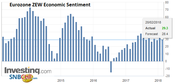 Eurozone ZEW Economic Sentiment, Feb 2018